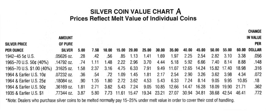 Here Is Todays Silver Spot Price Per Ounce